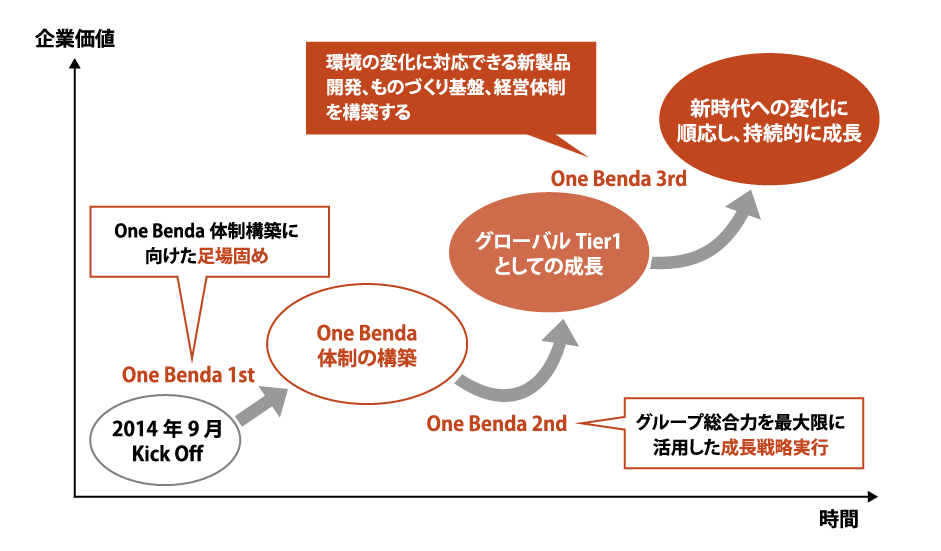 graph-onebenda-2021-1